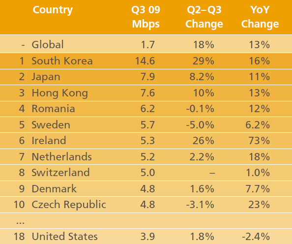The world's top countries for Internet speed, according to Akamai.