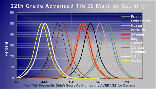 8th vs 12th Grade TIMSS